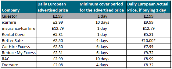 price comparison table