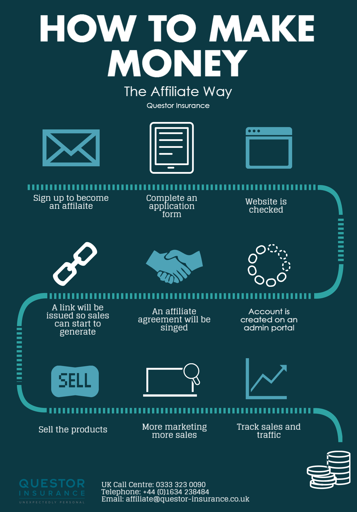 How to Make Money - The Affiliate Way