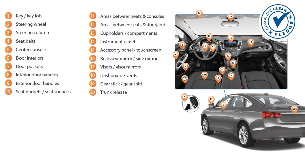Touchpoints in car